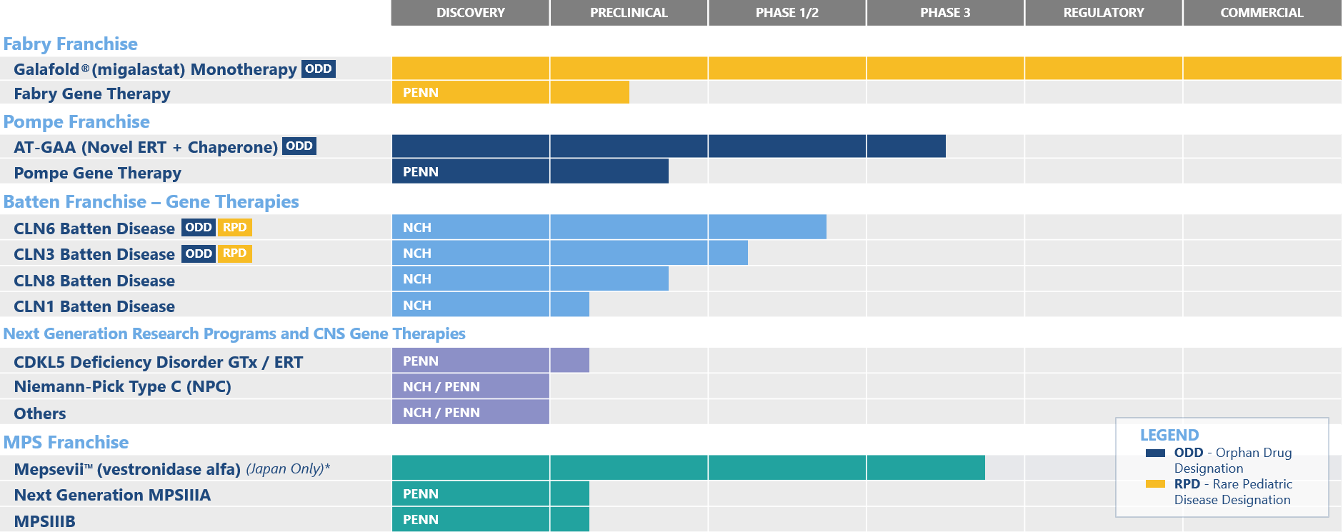 Amicus Therapeutics Pipeline