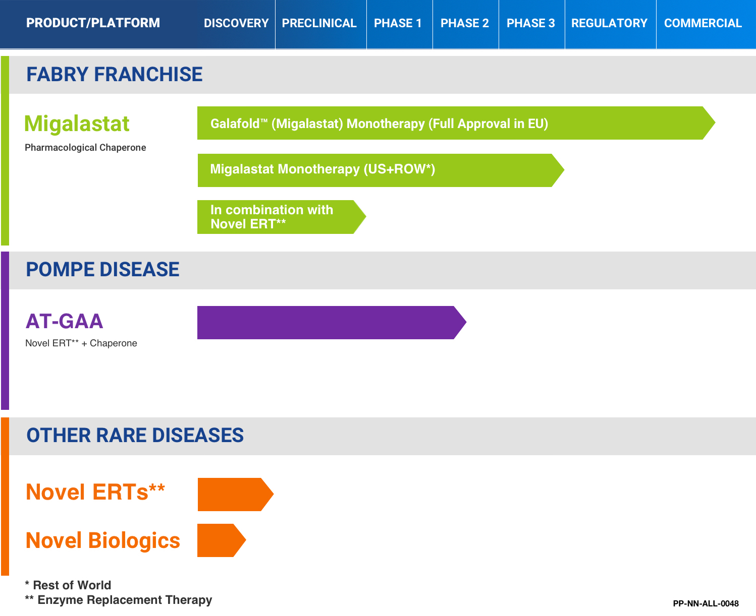 Amicus Therapeutics Development pipeline