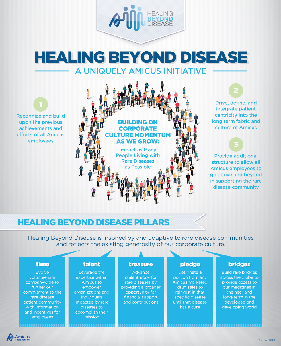 Amicus Therapeutics - Healing Beyond Disease