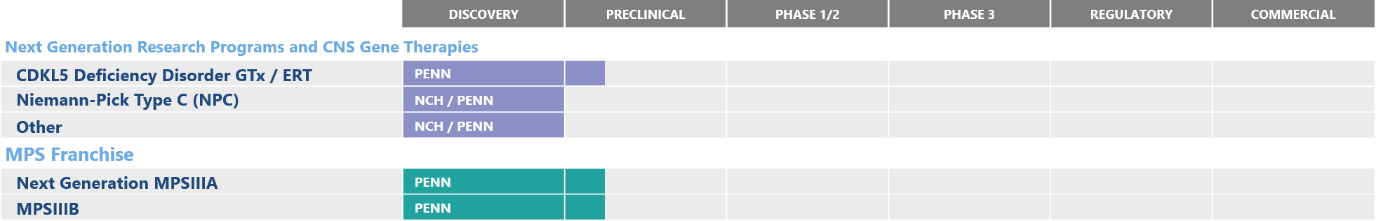 Amicus Preclinical Pipeline